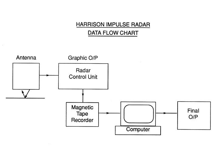 impulse-radar-flow-chartt